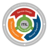 Life-Cycle-Phases-ITIL1